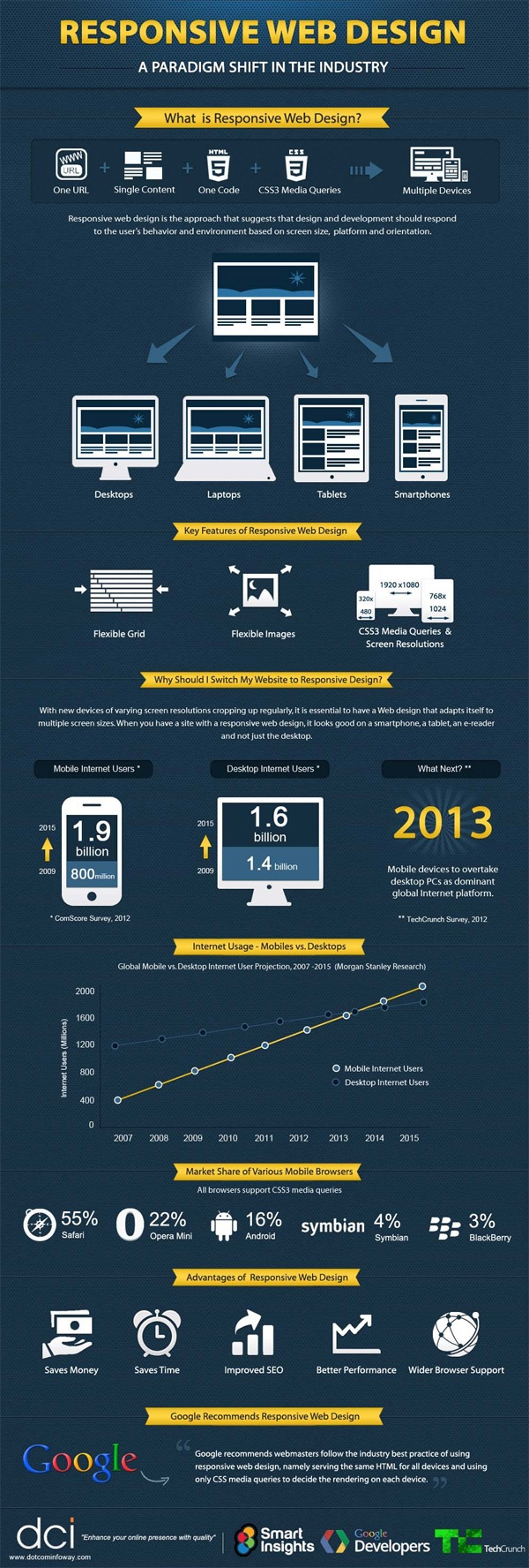Responsive Design [Infography]