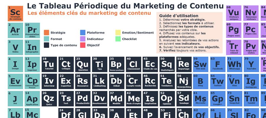 Optimisez votre contenu tableau sebmare blog for P tableau periodique