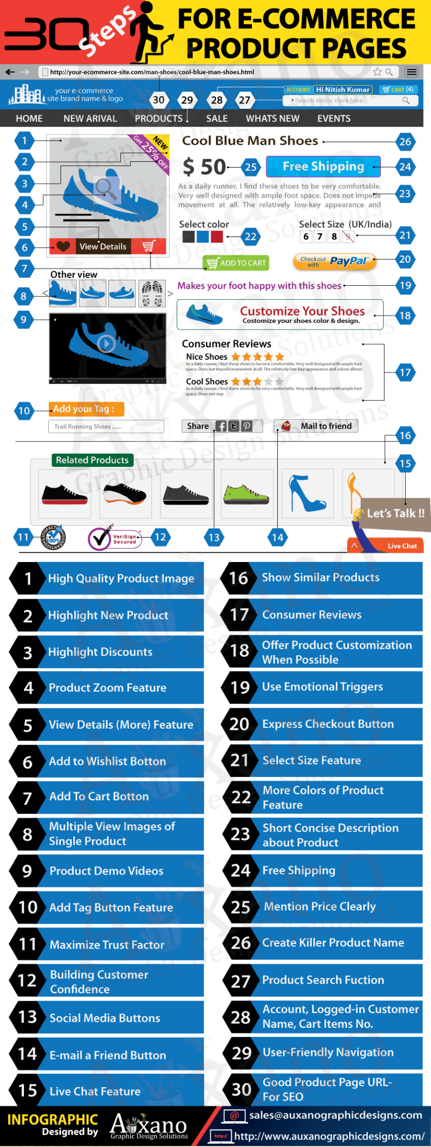 30 étapes clés pour une page produit efficace - sebmare blog